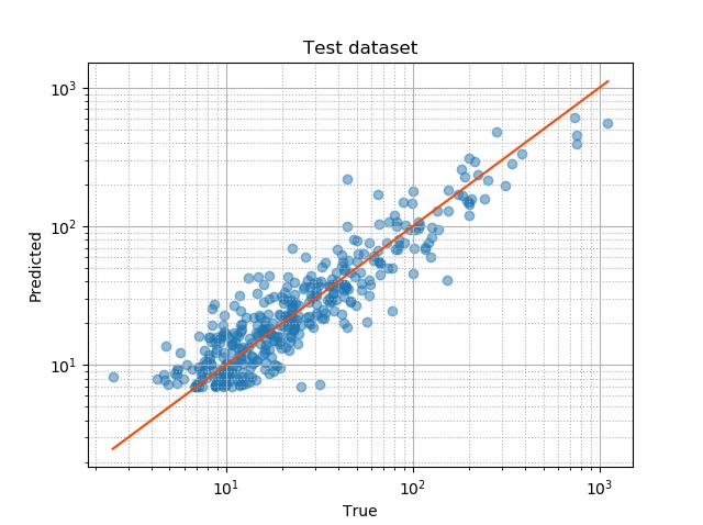 test dataset