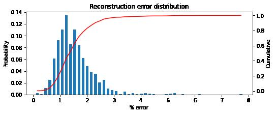 Autoencoder reconstruction error distribution