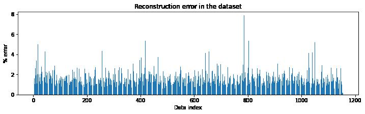 Autoencoder reconstruction error in the dataset